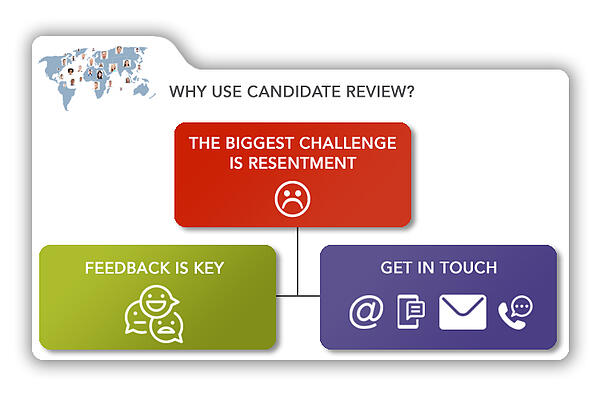 Candidate-Why-use-Candidate-Review