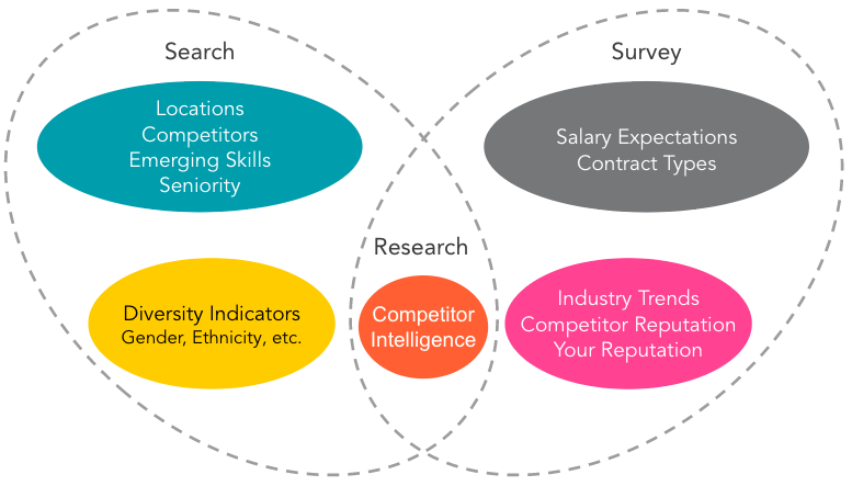 TalentMapping - Expected insights