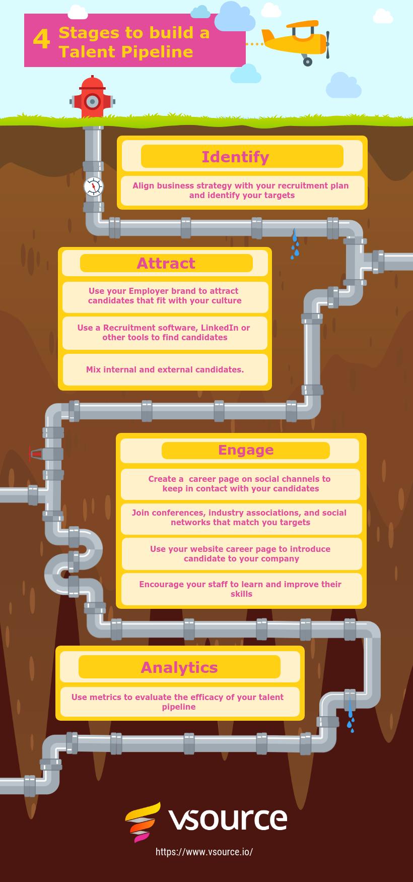 Telent pipeline Infographic
